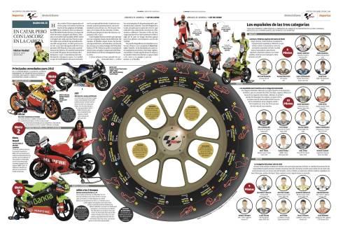 Campeonato del mundo de motociclismo